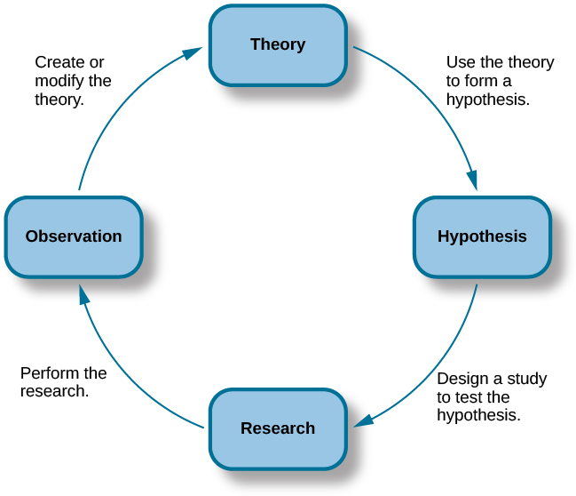 Figure 1.4 The scientific method of research includes proposing hypotheses, conducting research, and creating or modifying theories based on results.