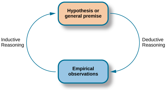 Figure 1.3 Psychological research relies on both inductive and deductive reasoning.