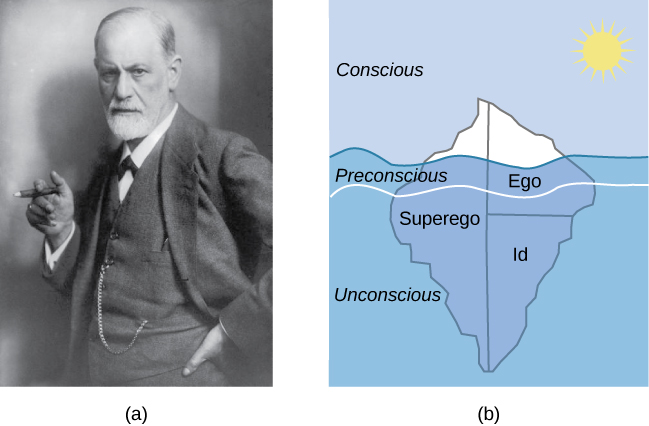 Figure 1.5 Many of the specifics of (a) Freud's theories, such as (b) his division of the mind into id, ego, and superego, have fallen out of favor in recent decades because they are not falsifiable. In broader strokes, his views set the stage for much of psychological thinking today, such as the unconscious nature of the majority of psychological processes.